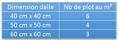 Nombre de plot pour dalle au metre carré